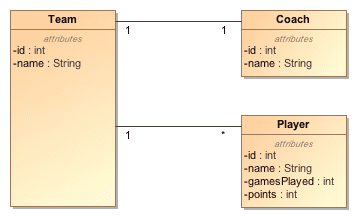 teams-domain-model